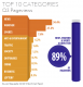 Top 10 Mobile Content Categories for Local Media