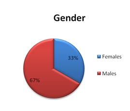 Chart showing gender of users
