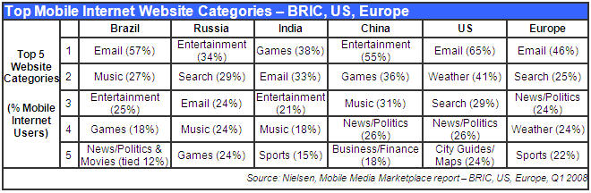 Entertainment Drives Mobile Internet Growth in BRIC Countries