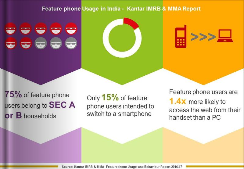 Feature phone Infographic