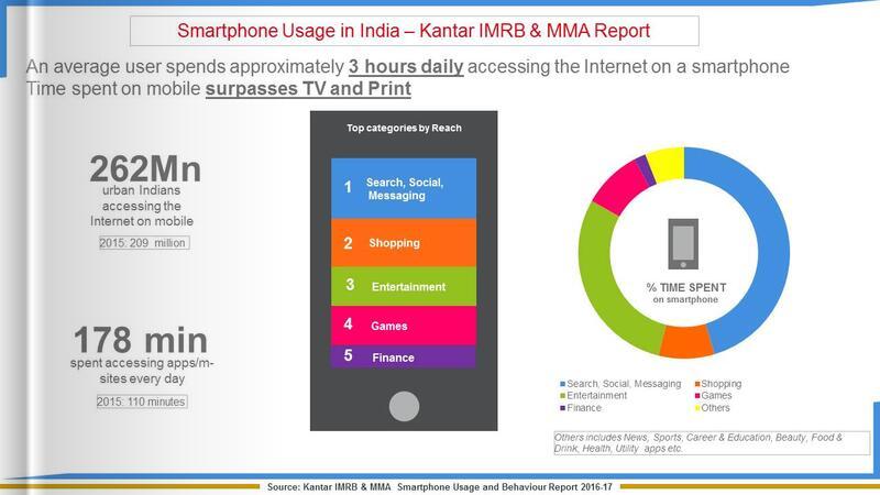 Smartphone Infographic