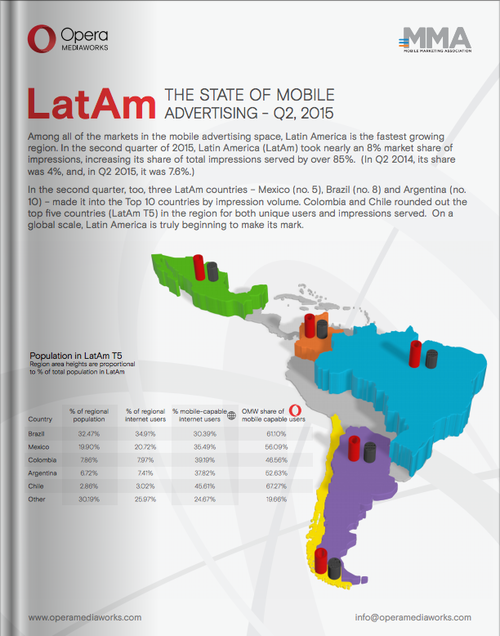 The State Of Mobile Advertising in LATAM - Q2/2015