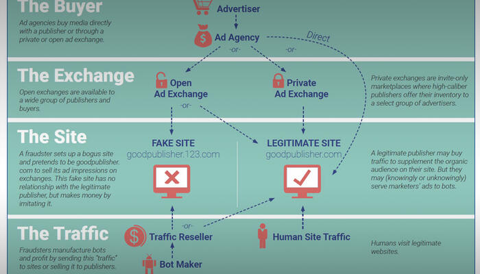 How digital ad fraud takes place