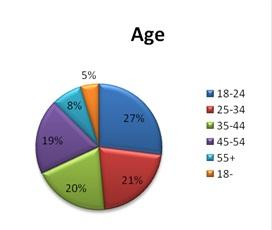Chart showing age breakdown of scans